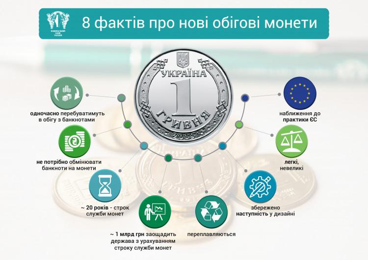 Гудбай 25 коп— вУкраїні зникнуть дрібні монети