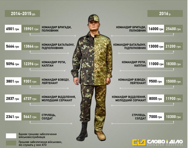 Оклад военного врача